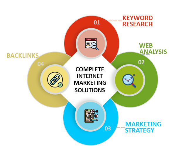Complete Internet Marketing Solutions